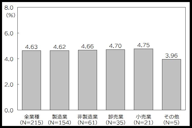 図表1 売上高物流コスト比率(業種大分類別).png