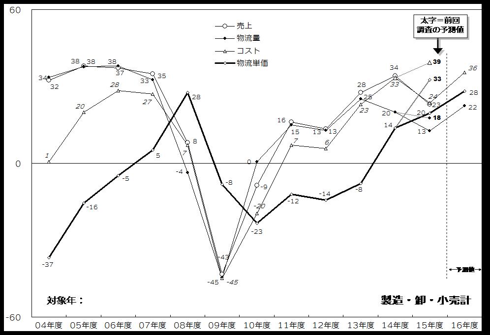 図表2 物流コスト等の指数に見る直近の推移.png
